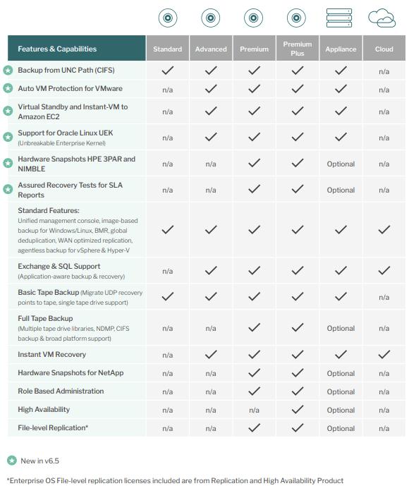 Arcserve UDP Compare Editions